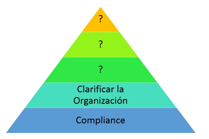 Piramide de fundamentos de recursos humanos