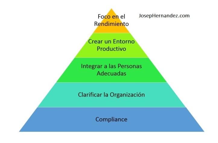 piramide rrhh